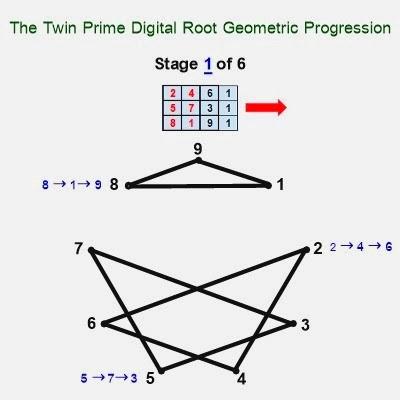 Estágio Números primos gémeos digitais de raiz geometria 1