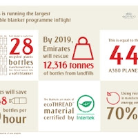 Emirates is running the largest sustainable blanket programme on board in the airline industry