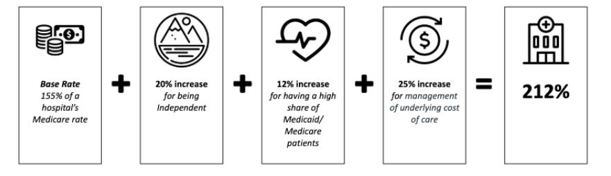 Montrose Memorial reimbursement formula for Colorado Health Option