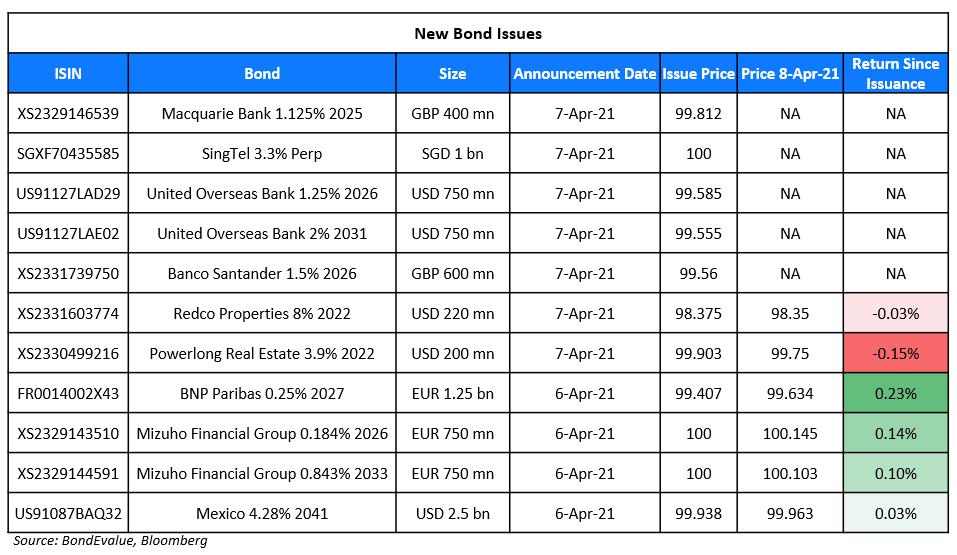New Bond Issues 8 Apr