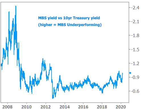 Why Can T Mortgage Rates Keep Up With Record Low Treasury