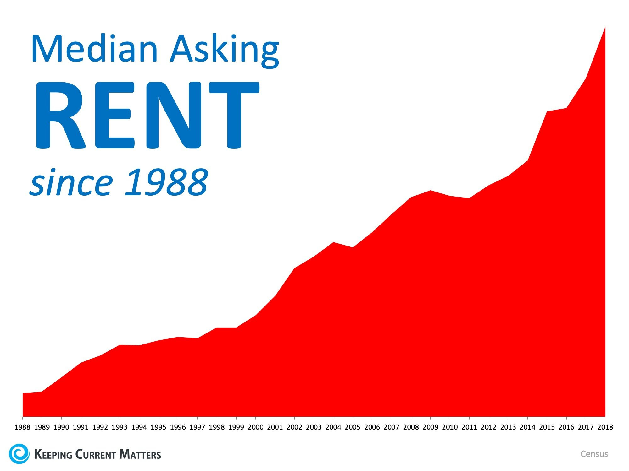 Homeowners Aged 65+ Have 48x More Net Worth Than Renters | Keeping Current Matters