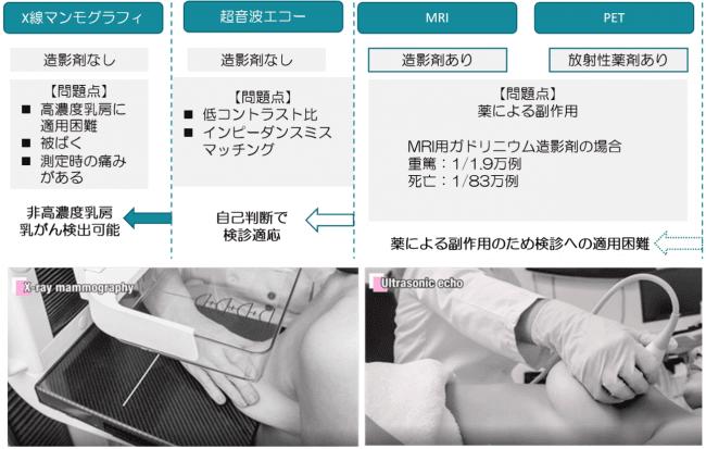 図1:検診および精密検査に用いられる各種乳がん画像診断機器の問題点.