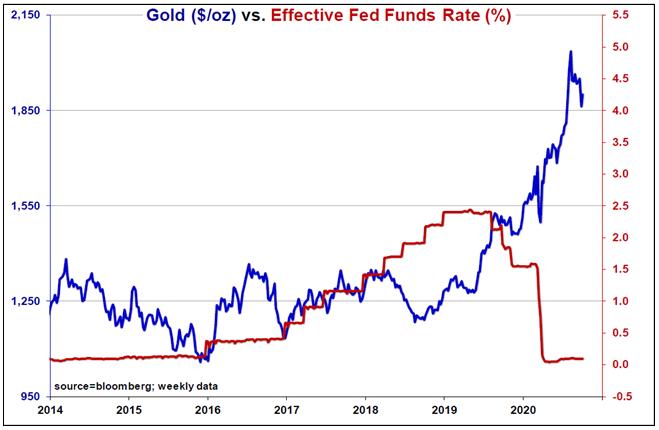 Gold and Zero Bound Interest Rates