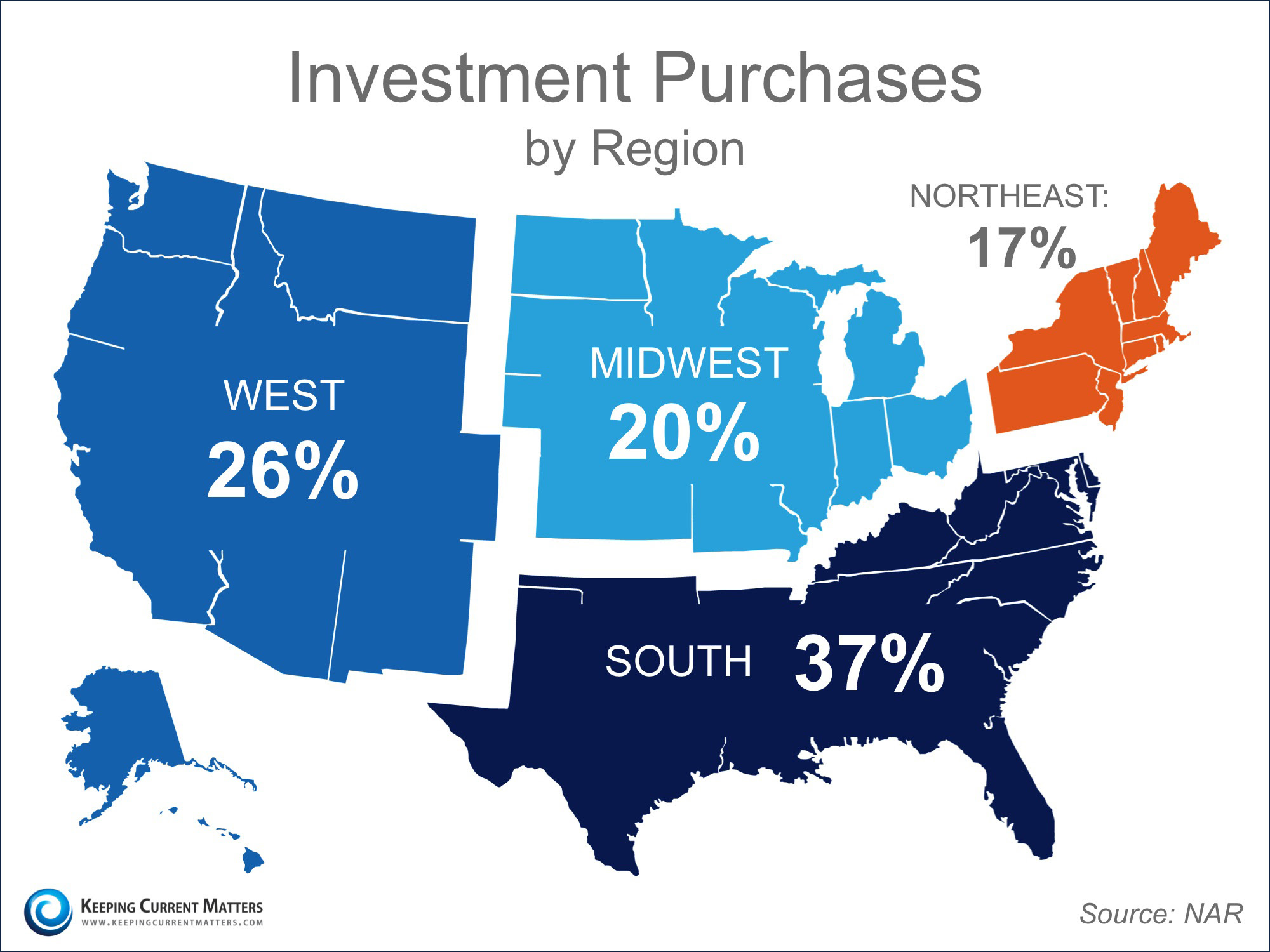 Investment Purchases by Region | Keeping Current Matters