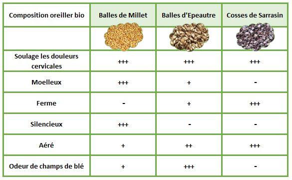 Tableau de synthèse comparatif des oreillers bio en balles de céréales
