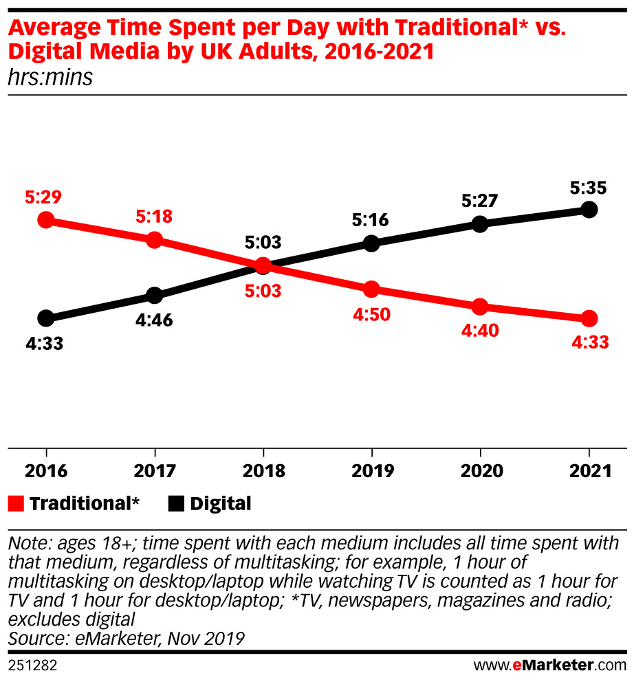 eMarketer-average-time-spent-per-day-with-traditional-vs-digital-media-by-uk-adults-2016-2021-hrsmins-251282 (1).jpeg
