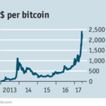 What If the Bitcoin Bubble Bursts?