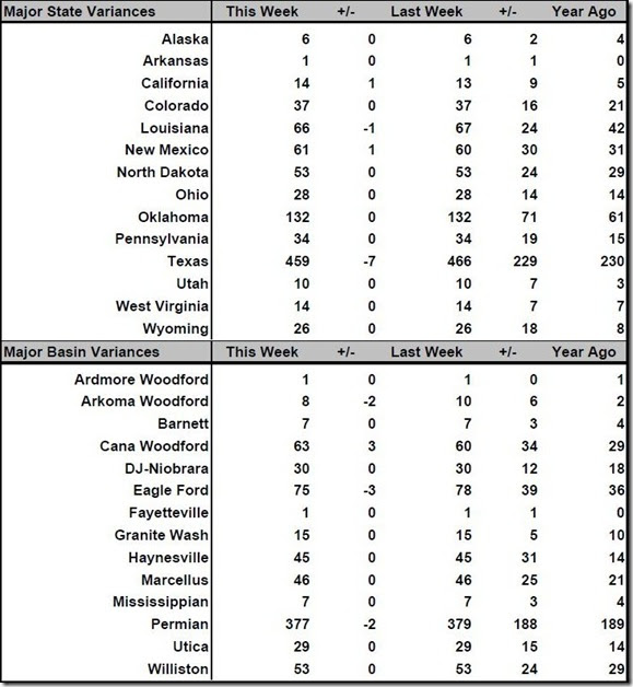 August 11 2017 rig count summary