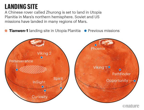 LANDING SITE. Map showing the landing site of the Chinese rover Zhurong as well as previous missions that have landed on Mars.