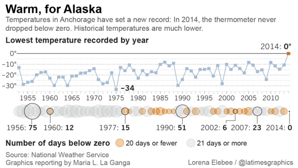 Alaska's warmer temperatures