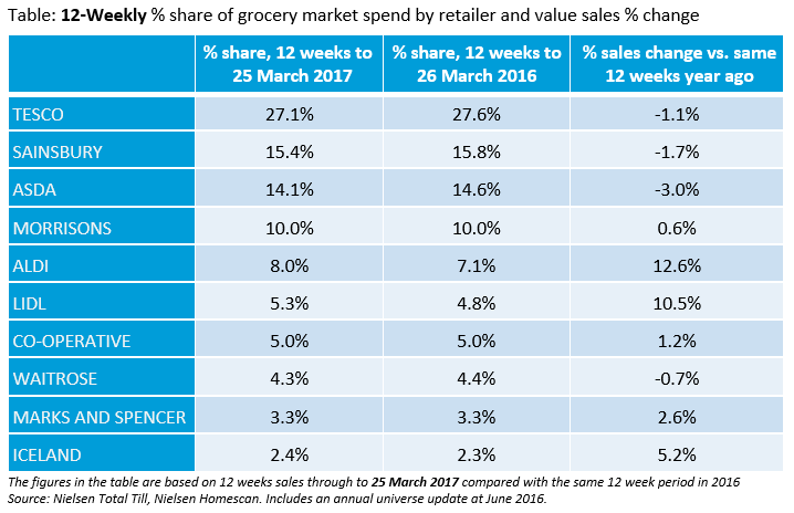Supermarkets changing market share