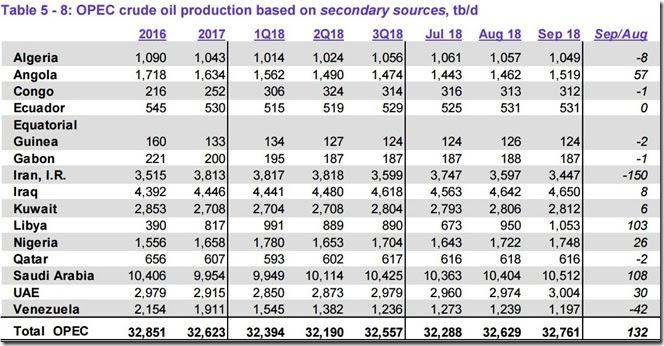 September 2018 OPEC crude output via secondary sources