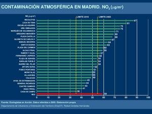 Contaminación atmosférica en Madrid. \NOdos