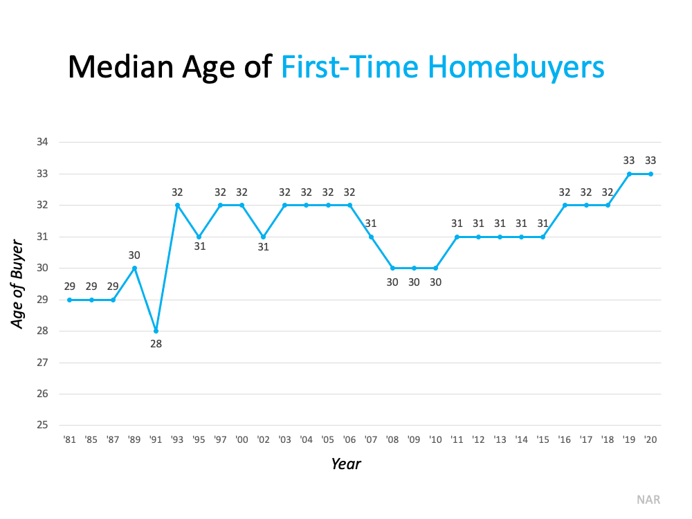 More Young People Are Buying Homes   MyKCM