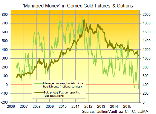 Money Managers in COMEX gold