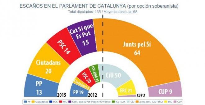 Escaños en el Parlament de Catalunya (por opción soberanista). /JM&A 18-09-2015