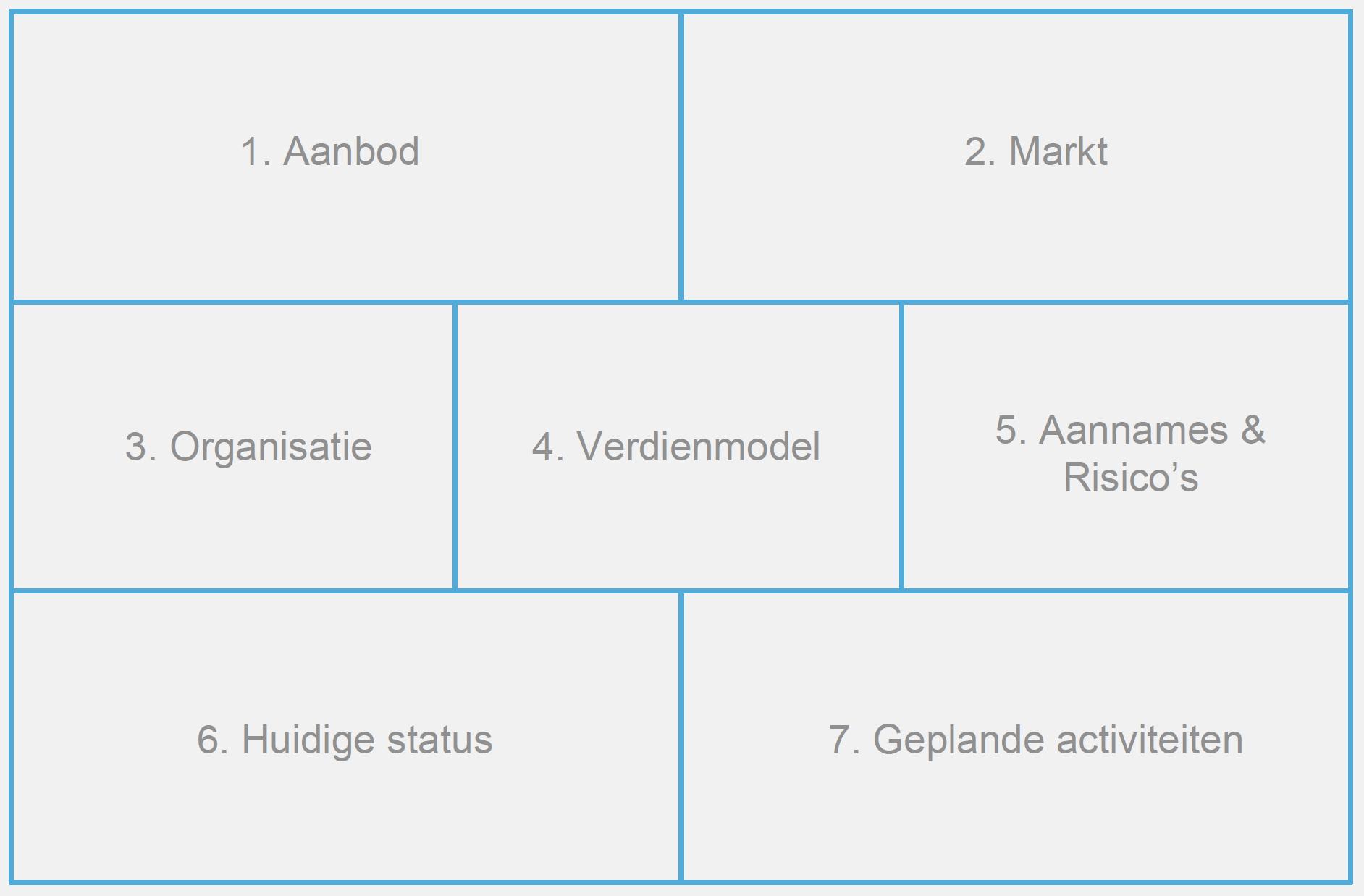 Voordegroei crowdfunding 7 bouwstenen groeistrategie finno
