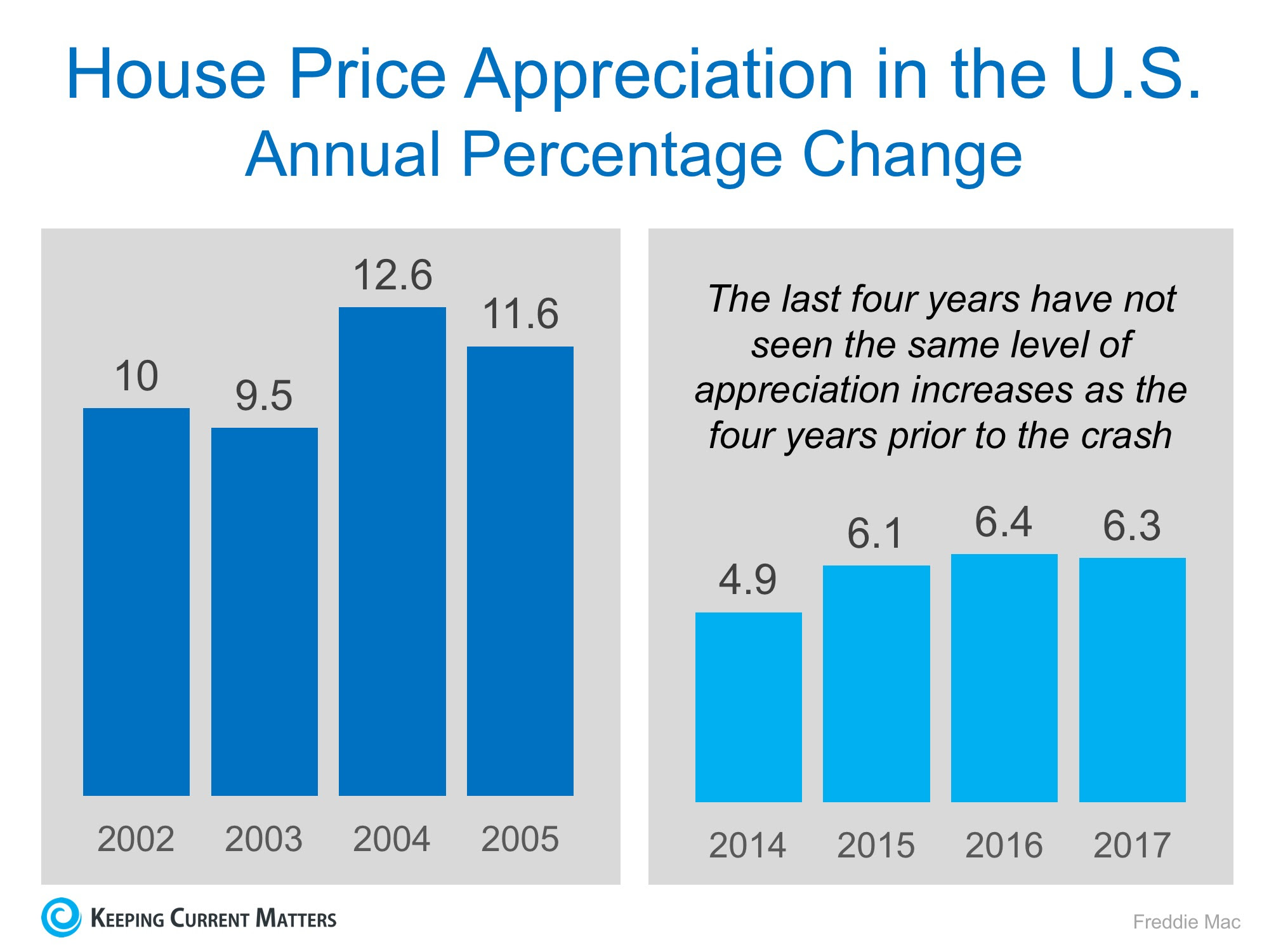 Housing Prices are NOT Heading for Another Crash | Keeping Current Matters