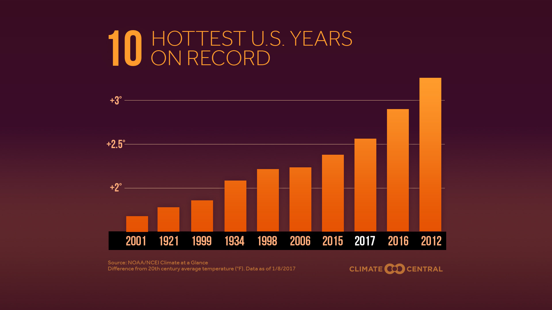 10 hottest u.s. years on record