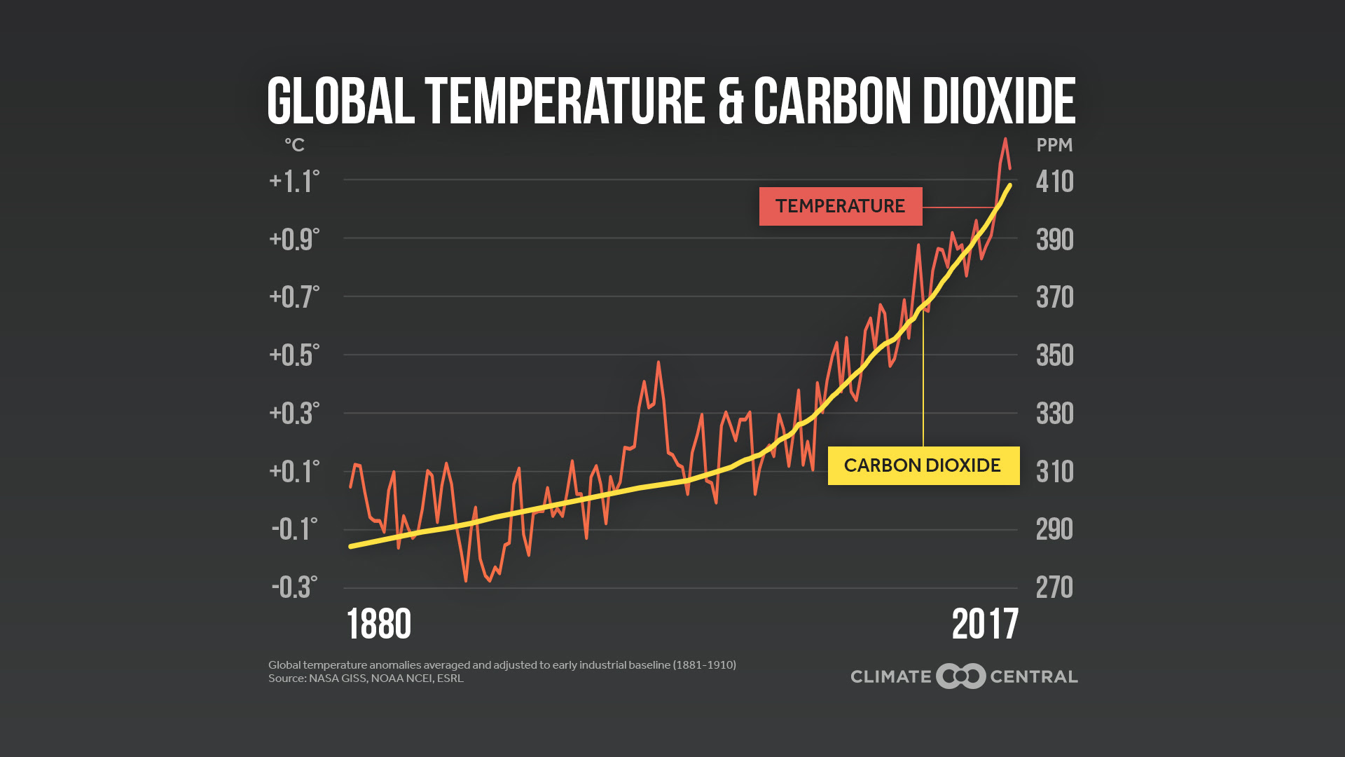 global temps & co2