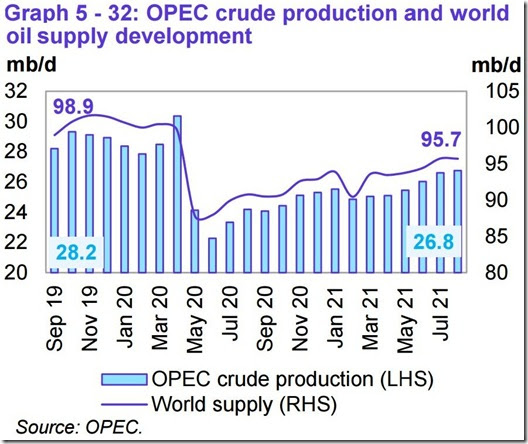 August 2021 OPEC report global oil supply