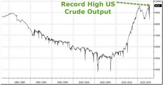 November 9 2017 US oil output for Nov 3rd