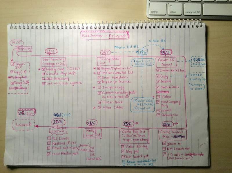 Code4Startup KickStarter Pre-launch plan