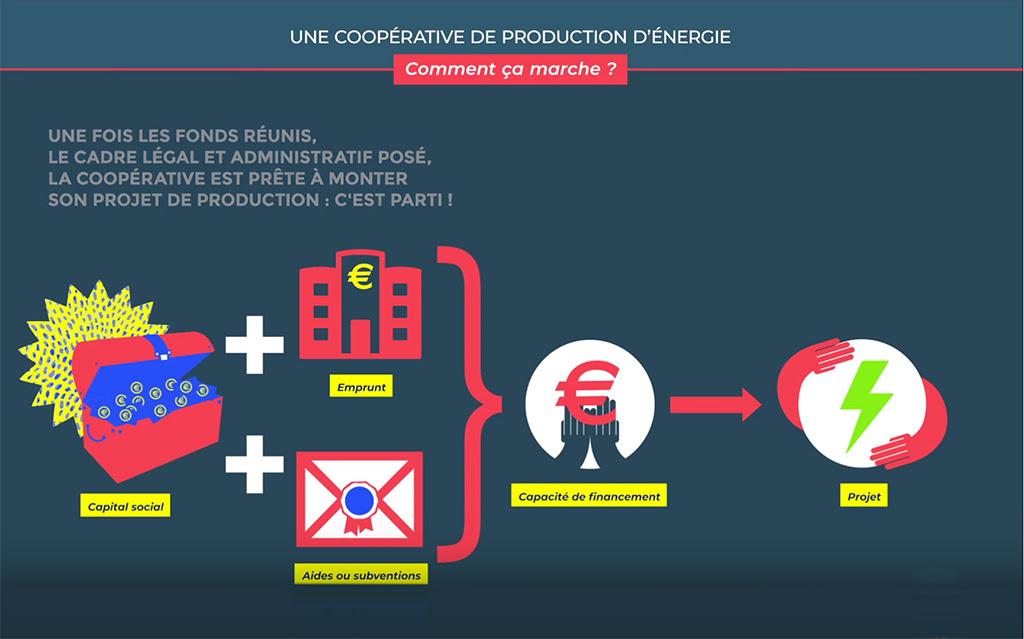 Plaine Énergie Citoyenne publie une super vidéo sur le fonctionnement d'une coopérative citoyenne d'énergie renouvelable