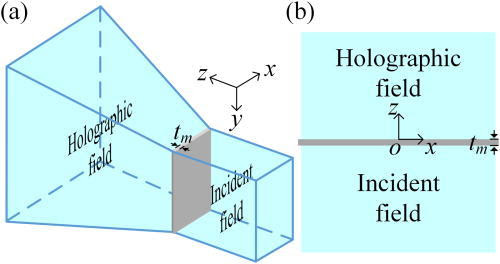 Acoustic holography based on composite metasurface with decoupled modulation of phase and amplitude