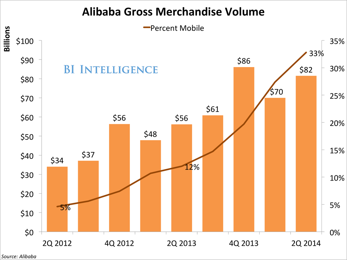 bii alibaba mobile penetration