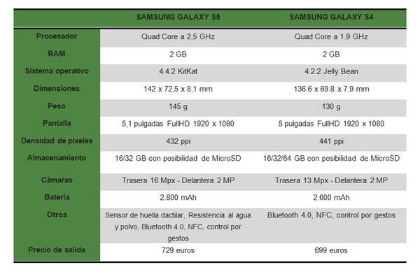 comparativa galaxy s5 s4 tabla