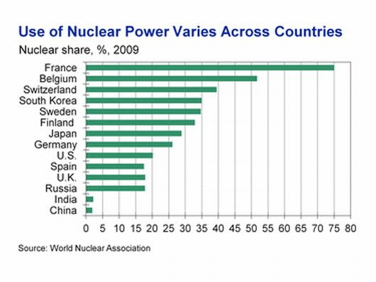 World nuclear power sharing
