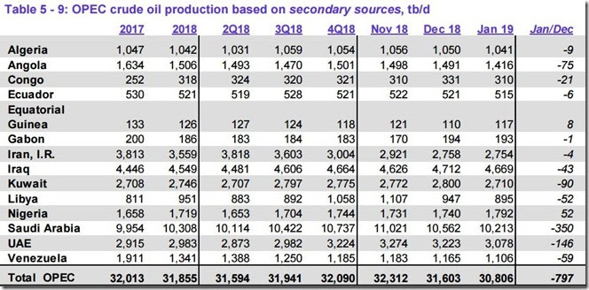 January 2019 OPEC crude output via secondary sources