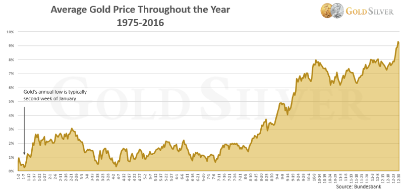 Gold Average Price