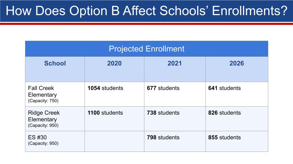 ES30 Projected Enrollments