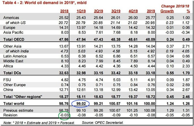 January 2019 OPEC report global oil demand