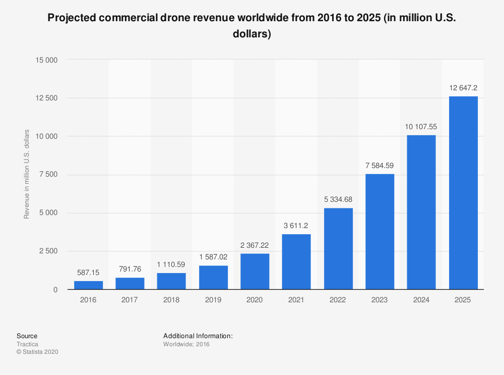 drone impact on revenue