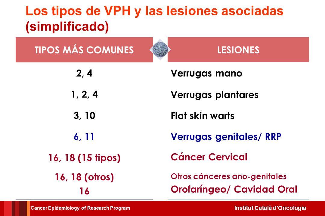 Resultado de imagen de tipos de vacuna VPH y estación