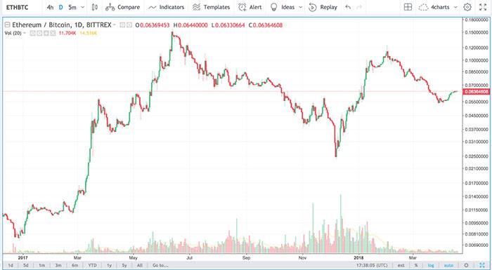 Crypto Indicator