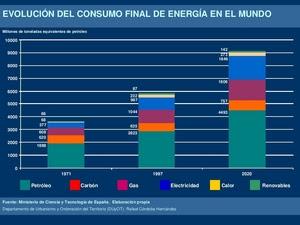 Evolución del consumo final de energía en el mundo