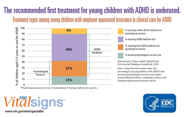 The recommended first treatment for  young children with ADHD is underused. Treatment types among young children with employer-sponsored insurance in clinical care for ADHD.