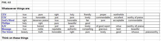 Phil 4 - 8 chart