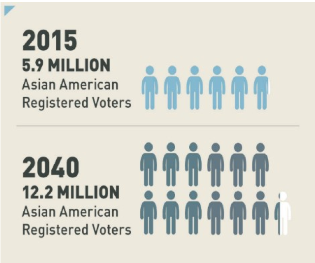 Graphic on growth of Asian Am electorate