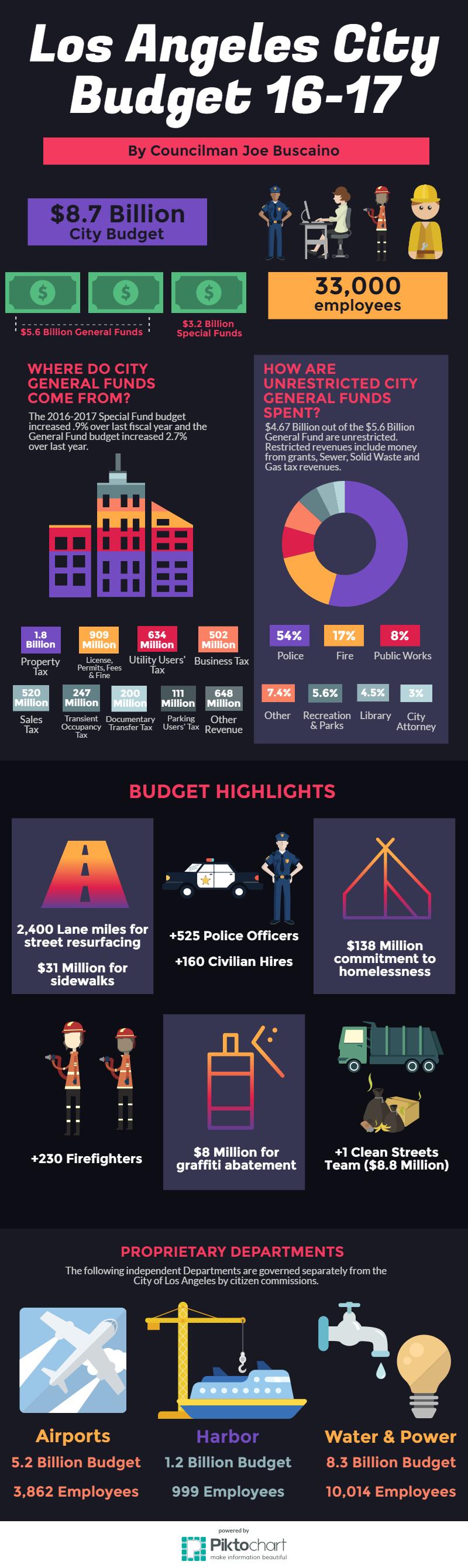 la-city-budget-2016-17_(1).png