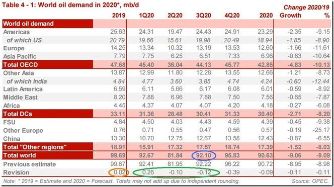July 2020 OPEC report global oil demand