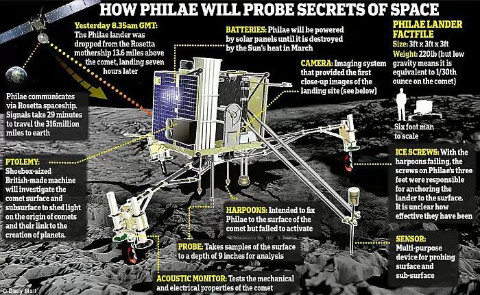 Philae Lander components