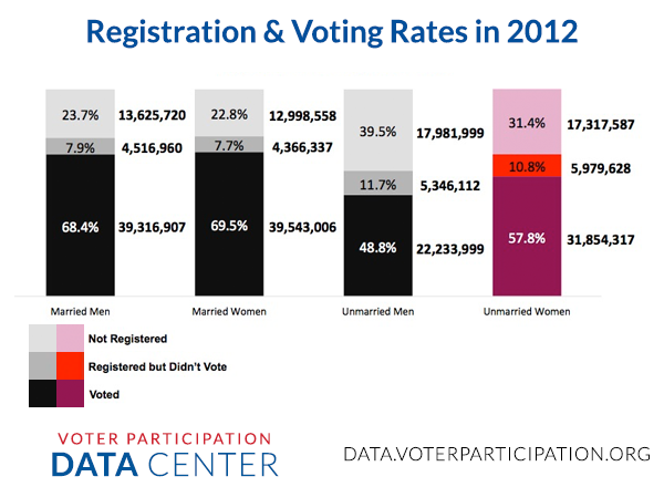 Registration and Voting Rates in 2012