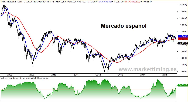 Ibex y valores bajistas en el mercado español