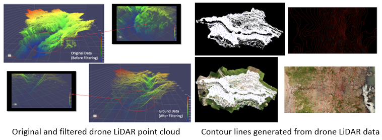 Terra Drone Has Accomplished 1000+ LiDAR Survey Initiatives Globally in 2020 - sUAS Information 2